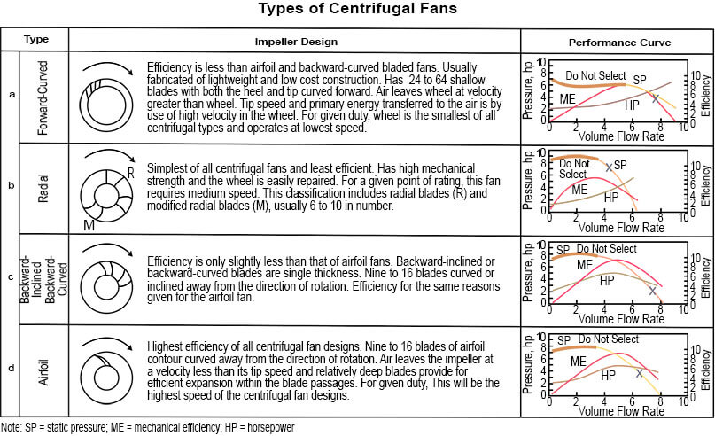 understanding types of centrifugal fans